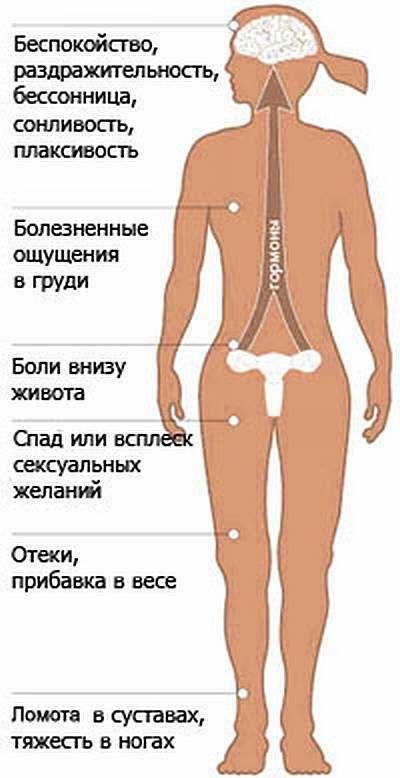 Пмс: симптоми, лікування, причини, відміну від вагітності