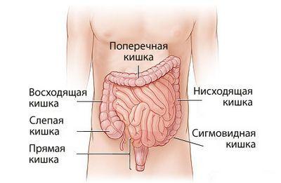 Синдром роздратованої кишки