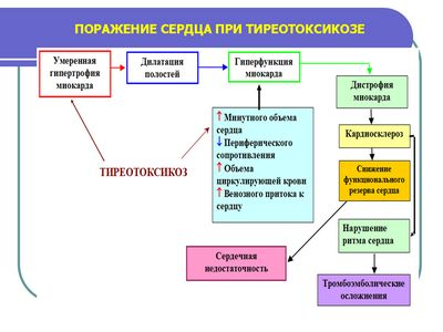 Тиреотоксикоз і вагітність