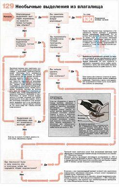 Все про виділеннях з піхви: причини і лікування